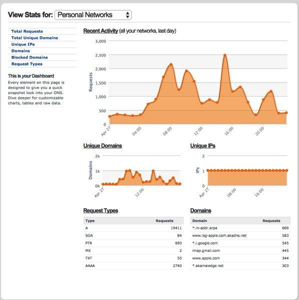 Website Filtering - Stats