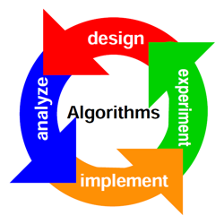 Daie algorithms
